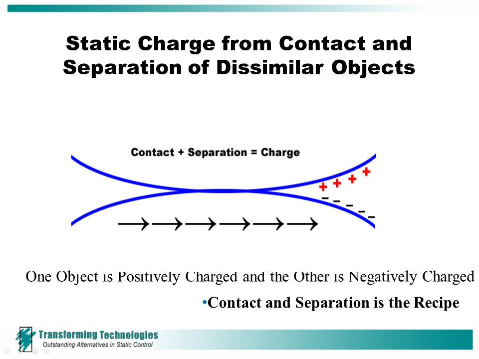 Static Charge from Contact and Separation of Dissimilar Objects One Object is Positively Charged and the Other is Negatively Charged Contact and Separ