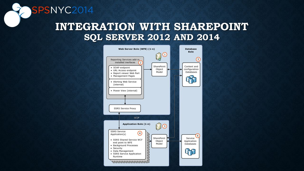 INTEGRATION WITH SHAREPOINT SQL SERVER 2012 AND 2014
