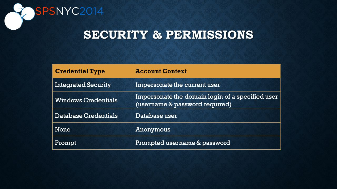 SECURITY & PERMISSIONS Credential TypeAccount Context Integrated SecurityImpersonate the current user Windows Credentials Impersonate the domain login of a specified user (username & password required) Database CredentialsDatabase user NoneAnonymous PromptPrompted username & password