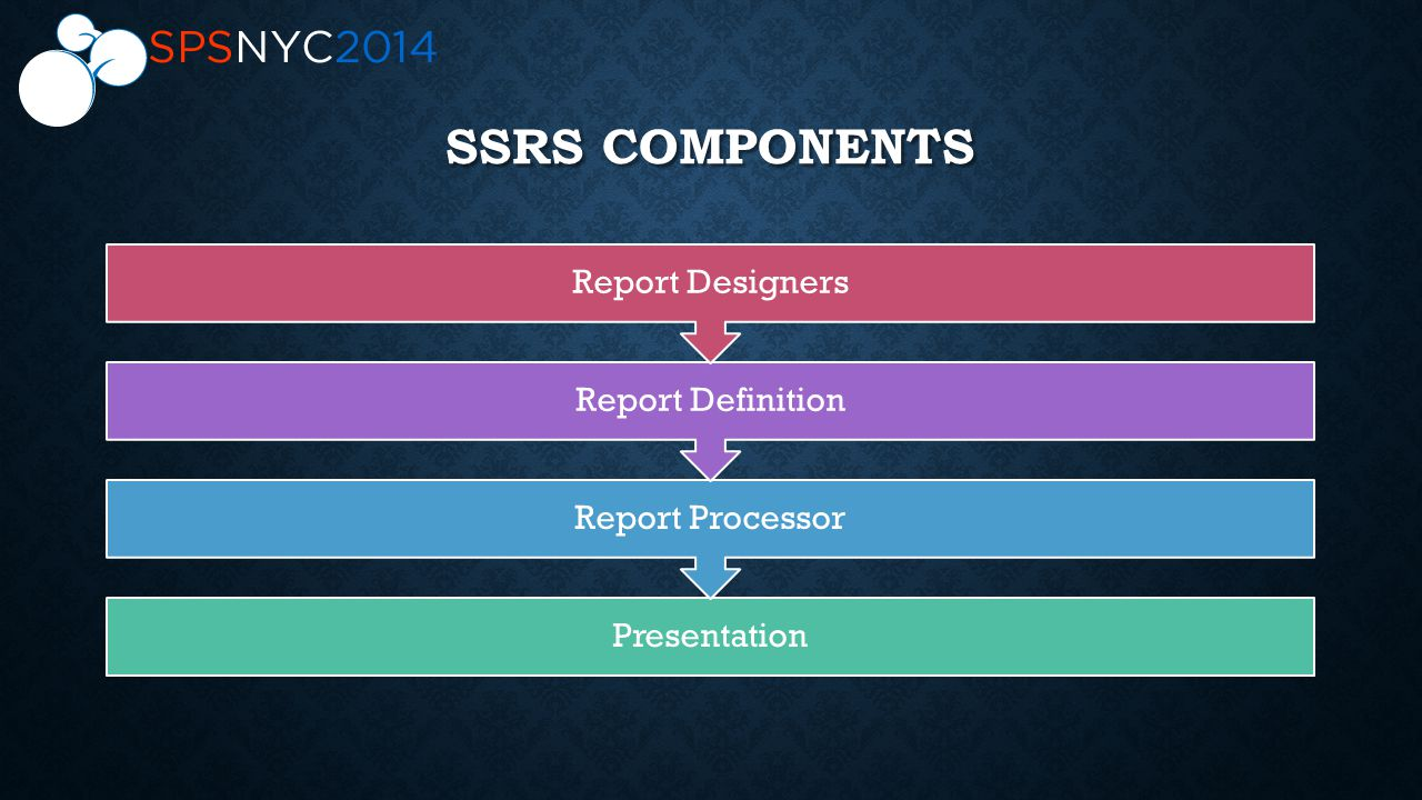 SSRS COMPONENTS Presentation Report Processor Report Definition Report Designers