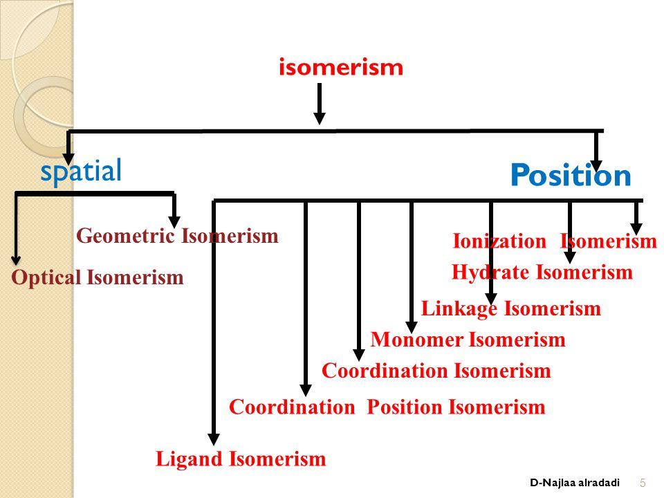 isomerism Position Ionization Isomerism Hydrate Isomerism Linkage Isomerism Geometric Isomerism Optical Isomerism spatial Monomer Isomerism Coordination Isomerism Coordination Position Isomerism Ligand Isomerism D-Najlaa alradadi5