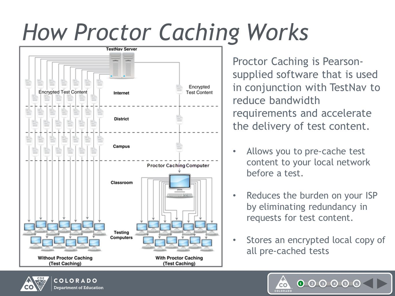 How Proctor Caching Works Proctor Caching is Pearson- supplied software that is used in conjunction with TestNav to reduce bandwidth requirements and accelerate the delivery of test content.