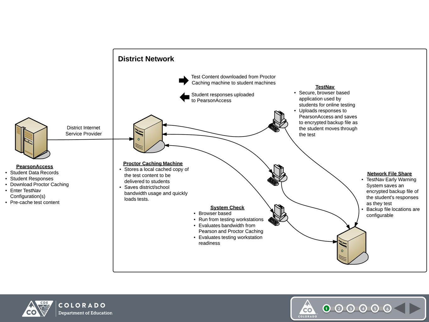 Online Testing Components Diagram