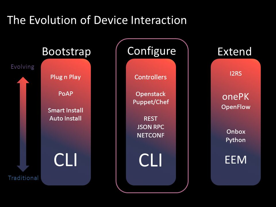 The Evolution of Device Interaction Plug n Play PoAP Smart Install Auto Install CLI Plug n Play PoAP Smart Install Auto Install CLI Controllers Openstack Puppet/Chef REST JSON RPC NETCONF CLI Controllers Openstack Puppet/Chef REST JSON RPC NETCONF CLI I2RS onePK OpenFlow Onbox Python EEM I2RS onePK OpenFlow Onbox Python EEM Traditional Evolving Bootstrap Configure Extend
