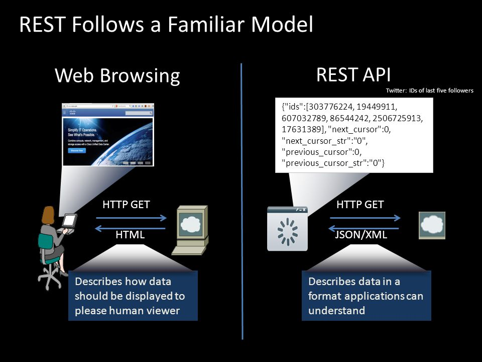 REST Follows a Familiar Model HTTP GET HTML Describes how data should be displayed to please human viewer HTTP GET JSON/XML Describes data in a format applications can understand { ids :[303776224, 19449911, 607032789, 86544242, 2506725913, 17631389], next_cursor :0, next_cursor_str : 0 , previous_cursor :0, previous_cursor_str : 0 } Web Browsing REST API Twitter: IDs of last five followers