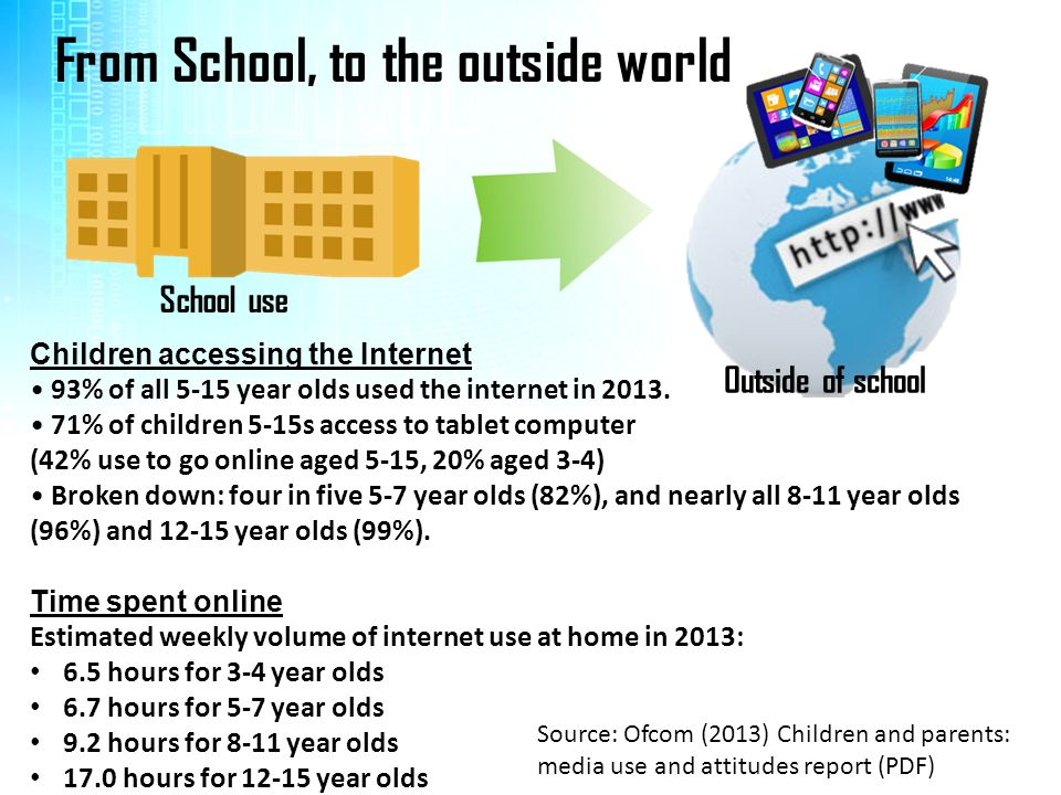From School, to the outside world School use Outside of school Children accessing the Internet 93% of all 5-15 year olds used the internet in 2013.