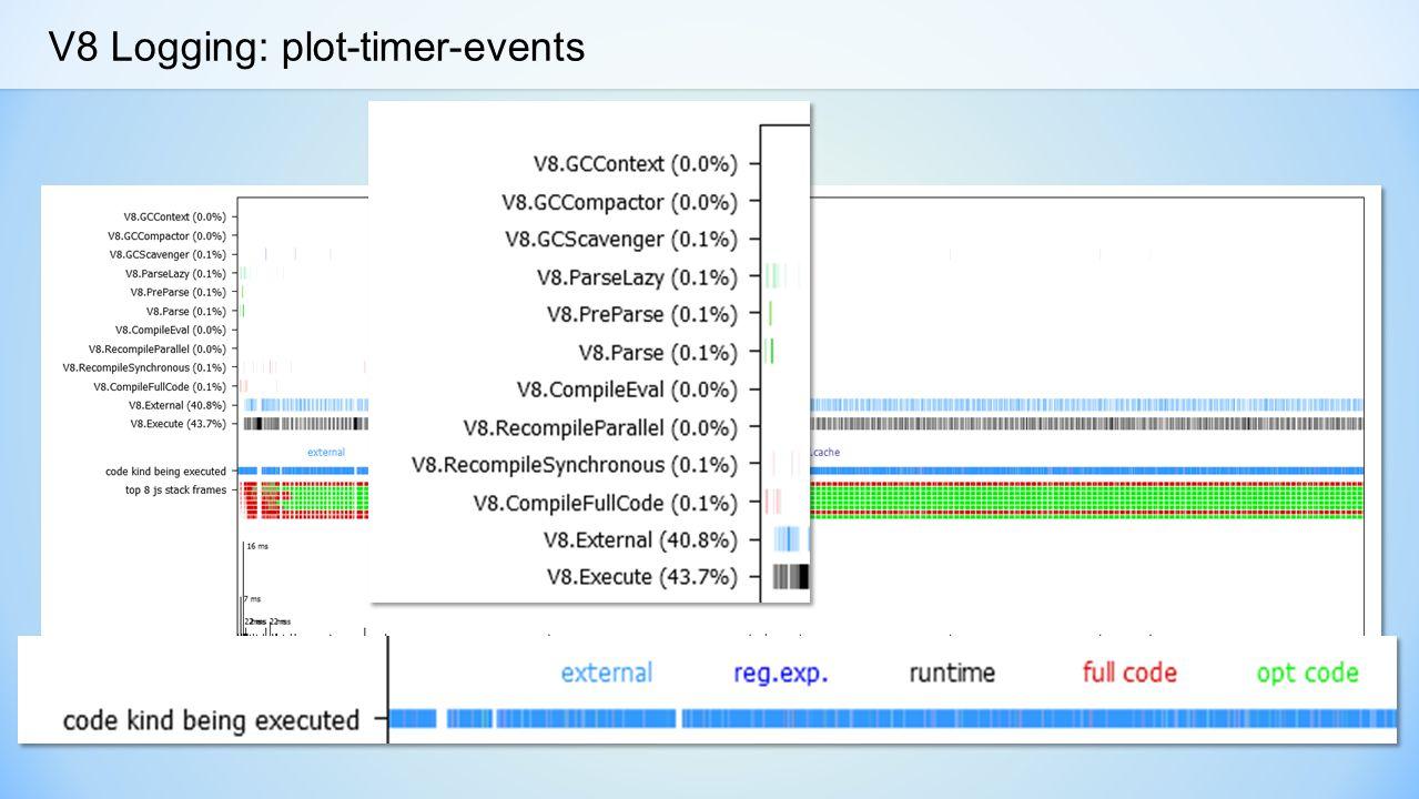 V8 Logging: plot-timer-events