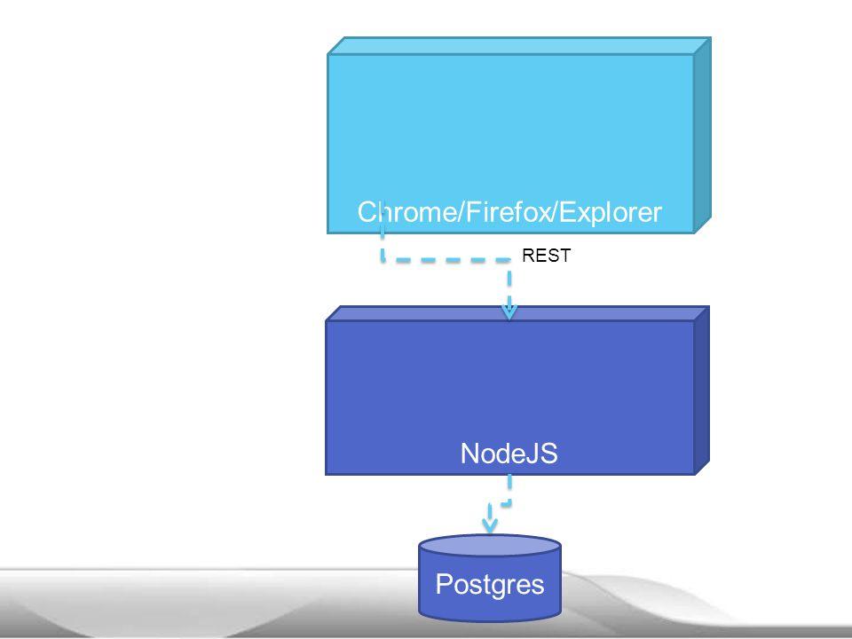 Chrome/Firefox/Explorer NodeJS REST Postgres