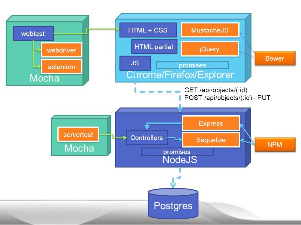 Chrome/Firefox/Explorer NodeJS GET /api/objects/(:id) POST /api/objects/(:id) - PUT Postgres Express Sequelize Controllers NPM promises HTML + CSS JS MustacheJS jQuery HTML partial Bower promises Mocha servertest webtest webdriver selenium