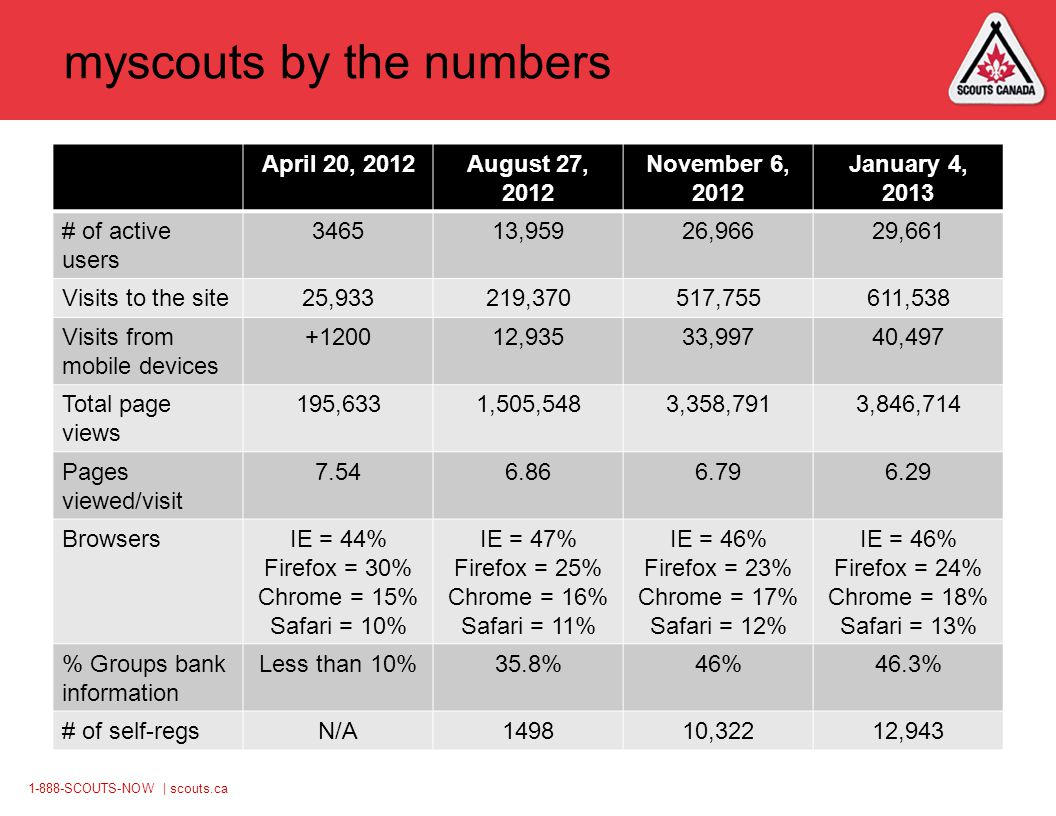 1-888-SCOUTS-NOW | scouts.ca myscouts by the numbers April 20, 2012August 27, 2012 November 6, 2012 January 4, 2013 # of active users 346513,95926,96629,661 Visits to the site25,933219,370517,755611,538 Visits from mobile devices +120012,93533,99740,497 Total page views 195,6331,505,5483,358,7913,846,714 Pages viewed/visit 7.546.866.796.29 BrowsersIE = 44% Firefox = 30% Chrome = 15% Safari = 10% IE = 47% Firefox = 25% Chrome = 16% Safari = 11% IE = 46% Firefox = 23% Chrome = 17% Safari = 12% IE = 46% Firefox = 24% Chrome = 18% Safari = 13% % Groups bank information Less than 10%35.8%46%46.3% # of self-regsN/A149810,32212,943
