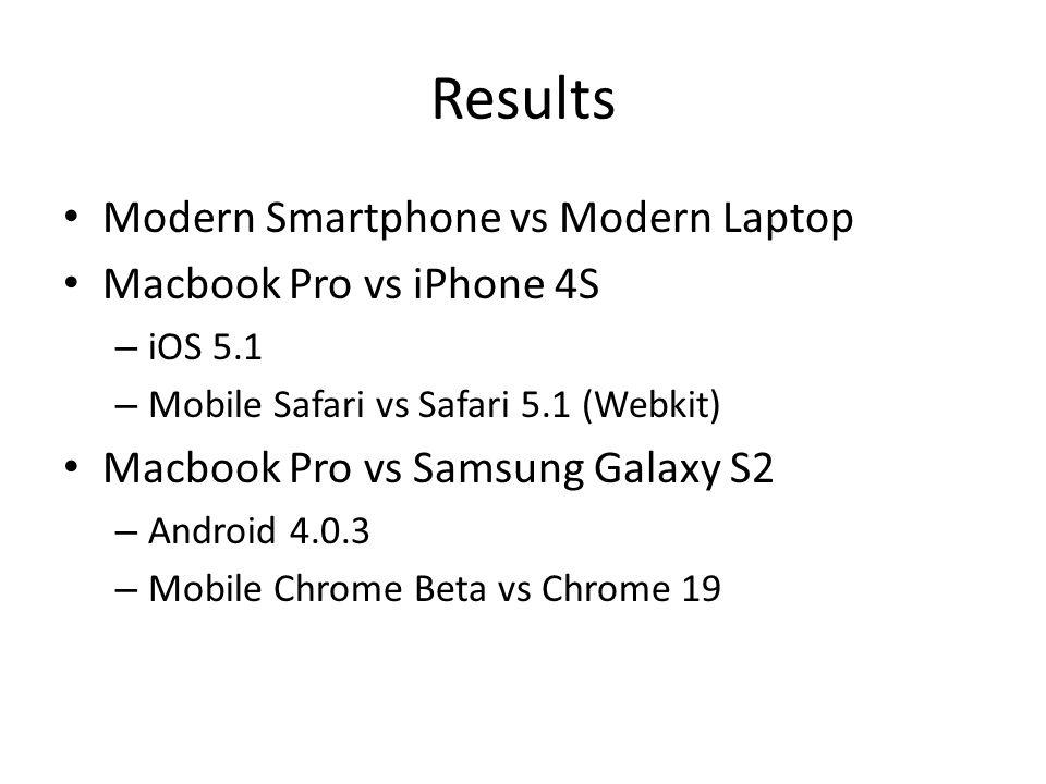 Results Modern Smartphone vs Modern Laptop Macbook Pro vs iPhone 4S – iOS 5.1 – Mobile Safari vs Safari 5.1 (Webkit) Macbook Pro vs Samsung Galaxy S2 – Android 4.0.3 – Mobile Chrome Beta vs Chrome 19