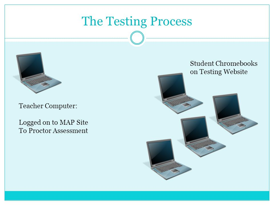 The Testing Process Teacher Computer: Logged on to MAP Site To Proctor Assessment Student Chromebooks on Testing Website