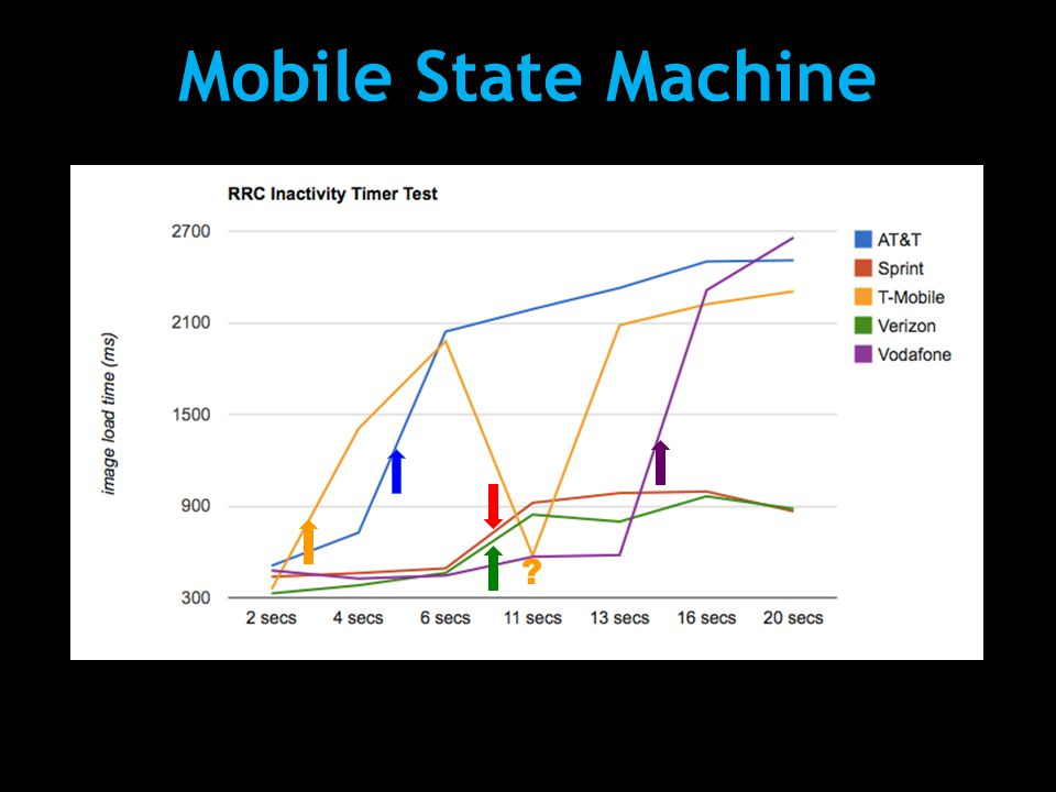 Mobile State Machine