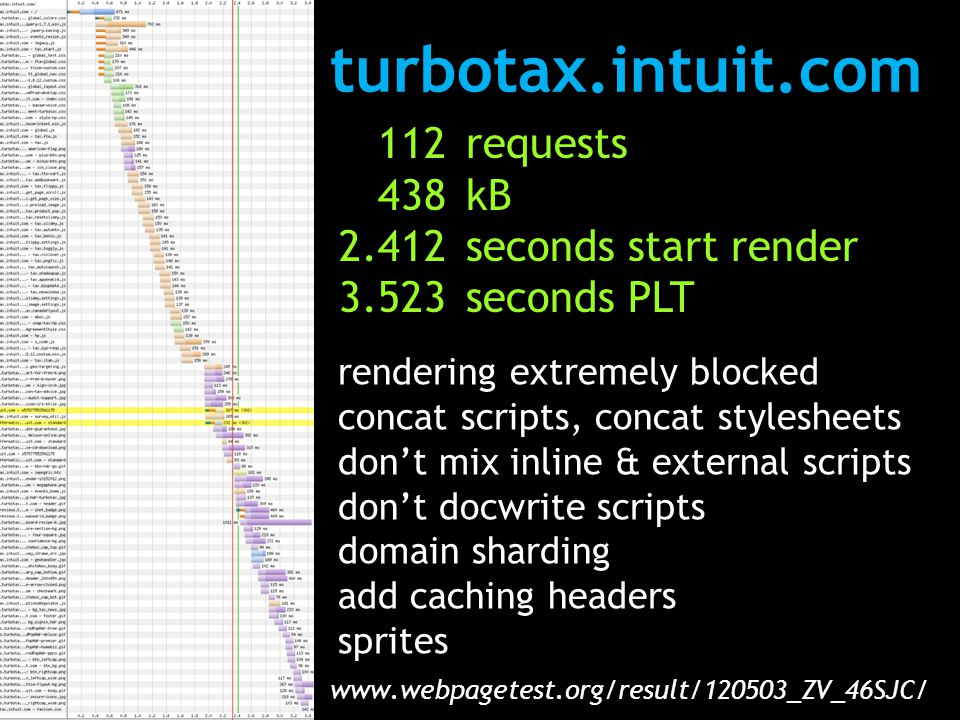 turbotax.intuit.com www.webpagetest.org/result/120503_ZV_46SJC/ 112 438 2.412 3.523 requests kB seconds start render seconds PLT rendering extremely blocked concat scripts, concat stylesheets don't mix inline & external scripts don't docwrite scripts domain sharding add caching headers sprites