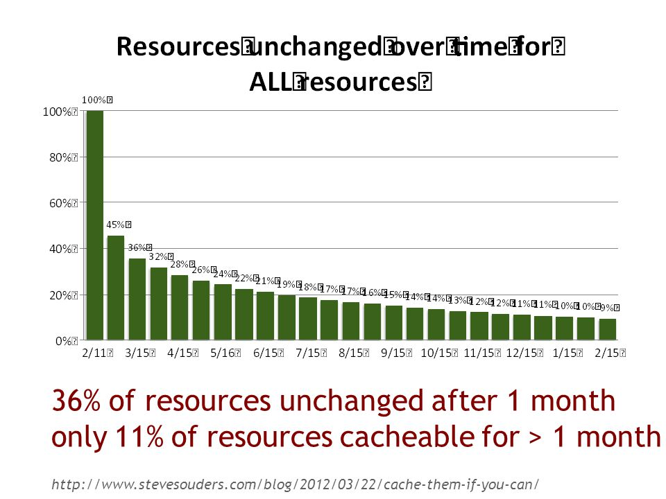 36% of resources unchanged after 1 month only 11% of resources cacheable for > 1 month http://www.stevesouders.com/blog/2012/03/22/cache-them-if-you-can/