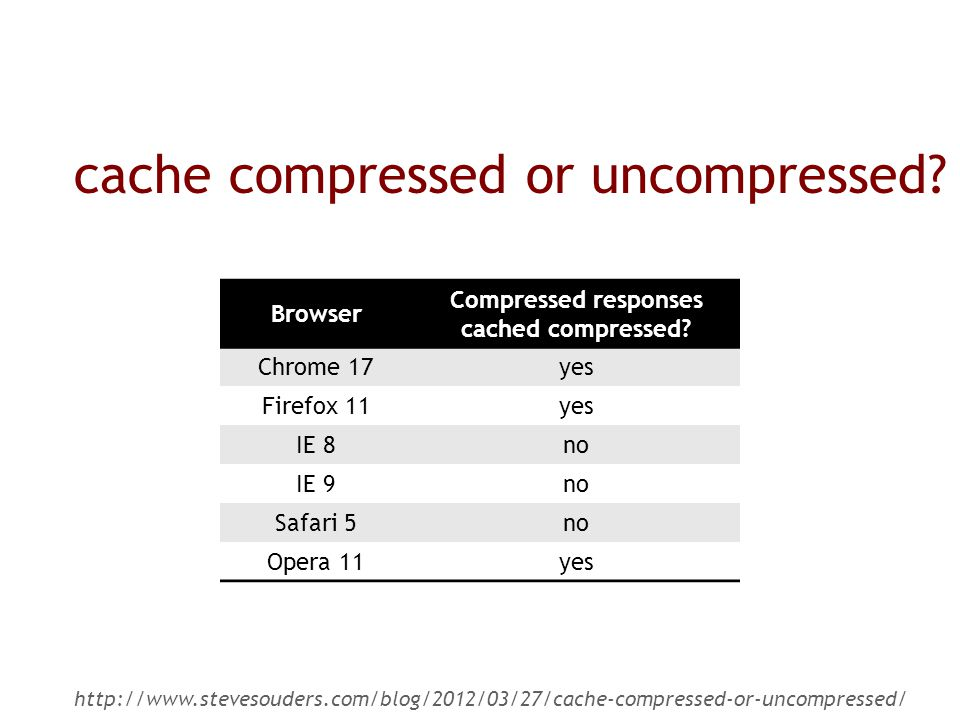cache compressed or uncompressed. Browser Compressed responses cached compressed.