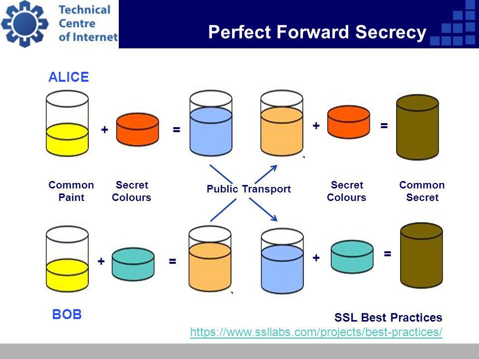 Perfect Forward Secrecy ALICE BOB + + + + = = = = Common Paint Secret Colours Common Secret Public Transport SSL Best Practices https://www.ssllabs.com/projects/best-practices/