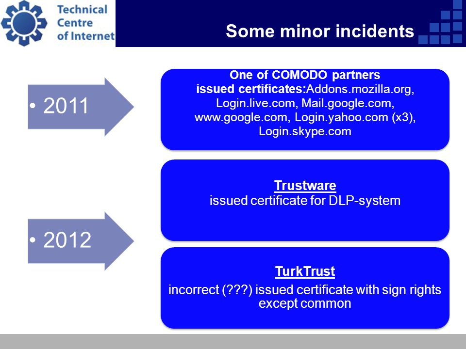 Some minor incidents 2011 One of COMODO partners issued certificates:Addons.mozilla.org, Login.live.com, Mail.google.com, www.google.com, Login.yahoo.com (x3), Login.skype.com Trustware issued certificate for DLP-system 2012 TurkTrust incorrect ( ) issued certificate with sign rights except common