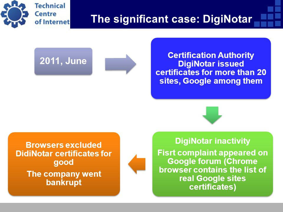 The significant case: DigiNotar 2011, June Certification Authority DigiNotar issued certificates for more than 20 sites, Google among them DigiNotar inactivity Fisrt complaint appeared on Google forum (Chrome browser contains the list of real Google sites certificates) Browsers excluded DidiNotar certificates for good The company went bankrupt