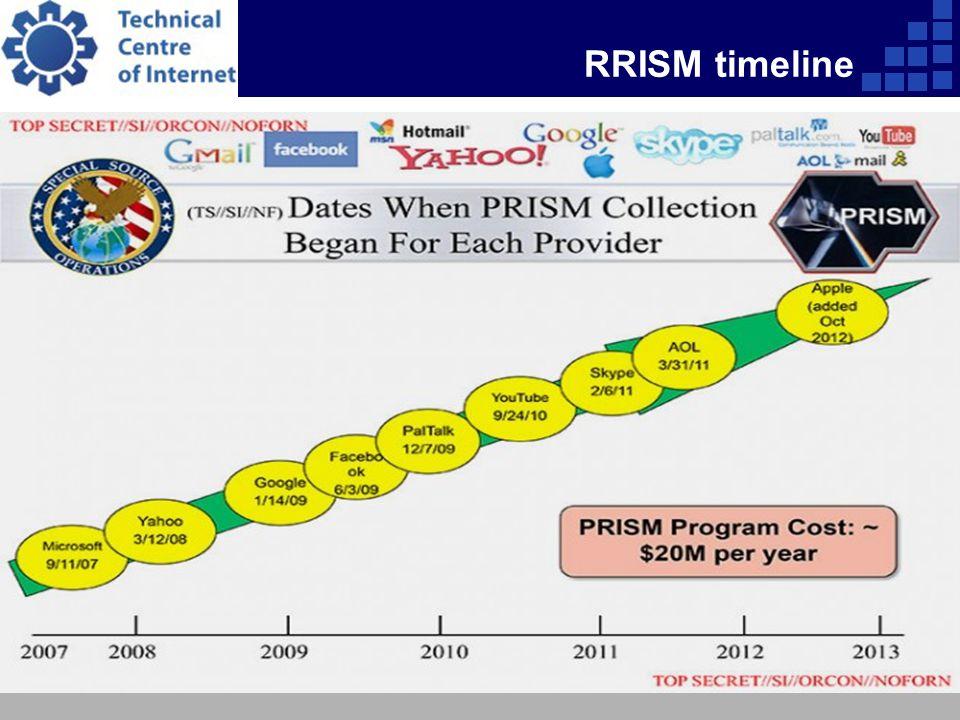 RRISM timeline