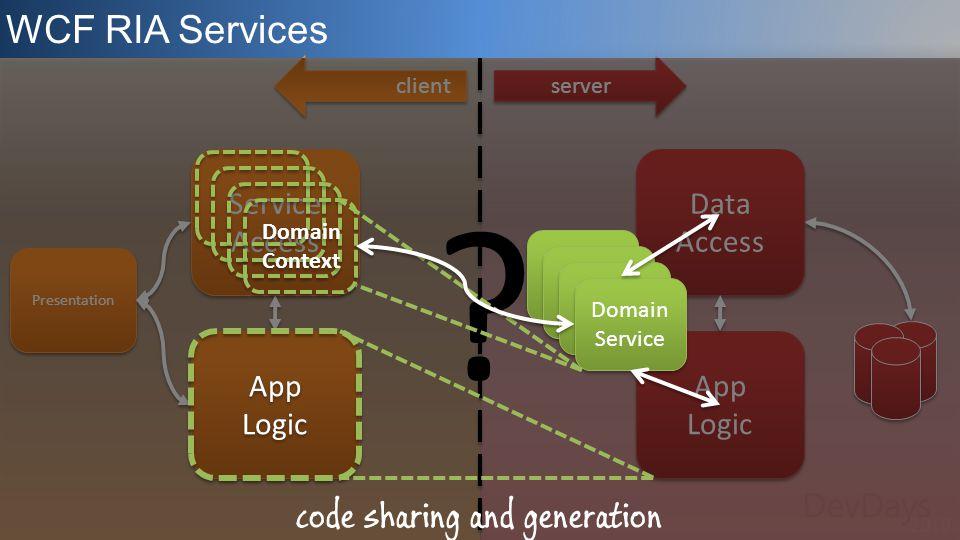 Data Access server App Logic App Logic WCF RIA Services Presentation Service Access Service Access App Logic App Logic client .