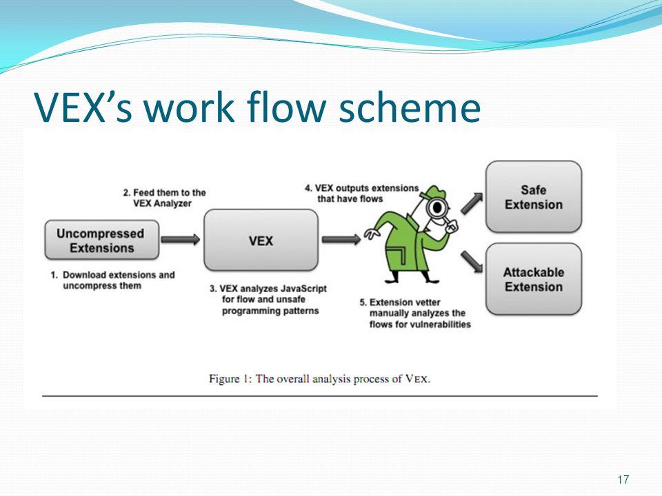 VEX's work flow scheme 17