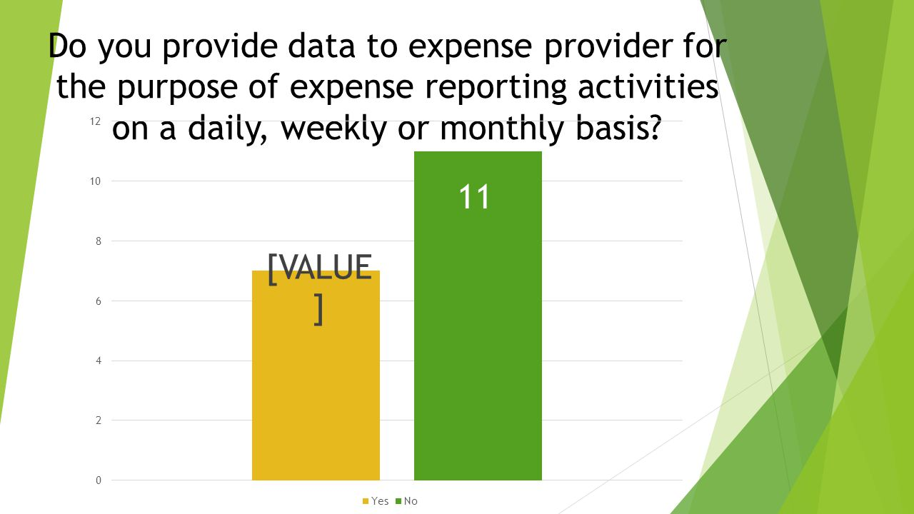 Do you provide data to expense provider for the purpose of expense reporting activities on a daily, weekly or monthly basis
