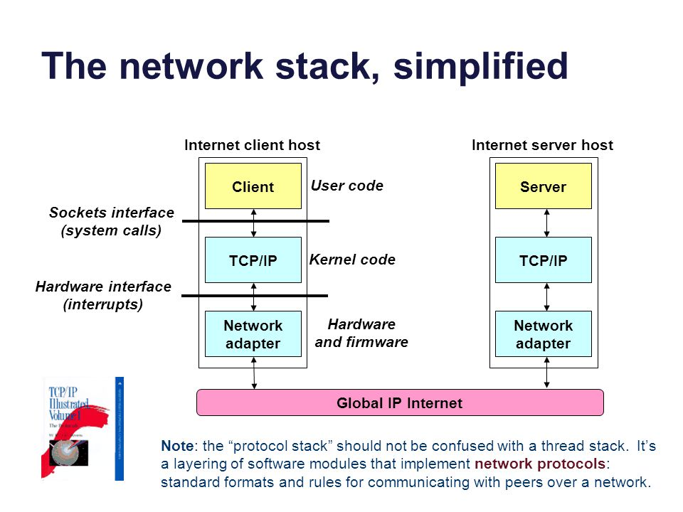 The network stack, simplified TCP/IP Client Network adapter Global IP Internet TCP/IP Server Network adapter Internet client hostInternet server host Sockets interface (system calls) Hardware interface (interrupts) User code Kernel code Hardware and firmware Note: the protocol stack should not be confused with a thread stack.