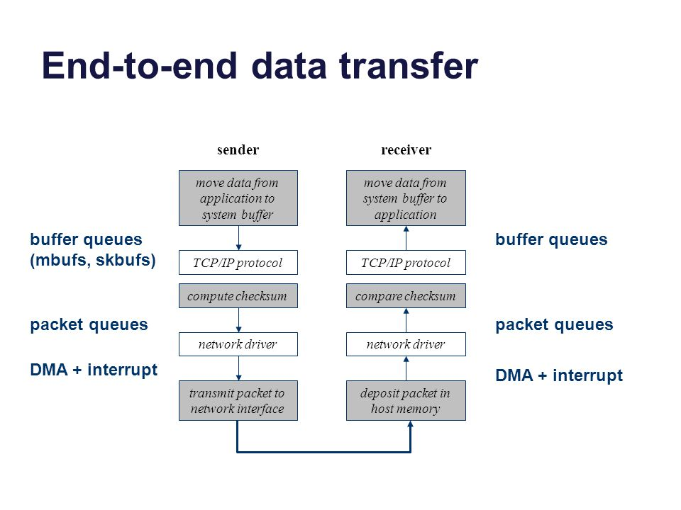 End-to-end data transfer transmit packet to network interface move data from application to system buffer TCP/IP protocol compute checksum network driver sender deposit packet in host memory move data from system buffer to application TCP/IP protocol compare checksum network driver receiver DMA + interrupt buffer queues (mbufs, skbufs) buffer queues packet queues