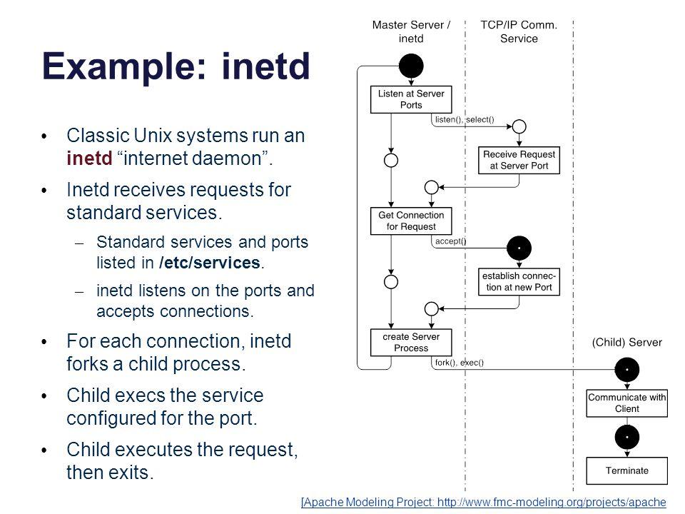 Example: inetd Classic Unix systems run an inetd internet daemon .