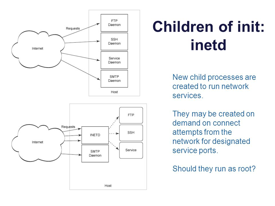 Children of init: inetd New child processes are created to run network services.
