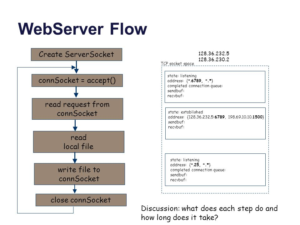 WebServer Flow TCP socket space state: listening address: {*.6789, *.*} completed connection queue: sendbuf: recvbuf: 128.36.232.5 128.36.230.2 state: listening address: {*.25, *.*} completed connection queue: sendbuf: recvbuf: state: established address: {128.36.232.5:6789, 198.69.10.10.1500} sendbuf: recvbuf: connSocket = accept() Create ServerSocket read request from connSocket read local file write file to connSocket close connSocket Discussion: what does each step do and how long does it take
