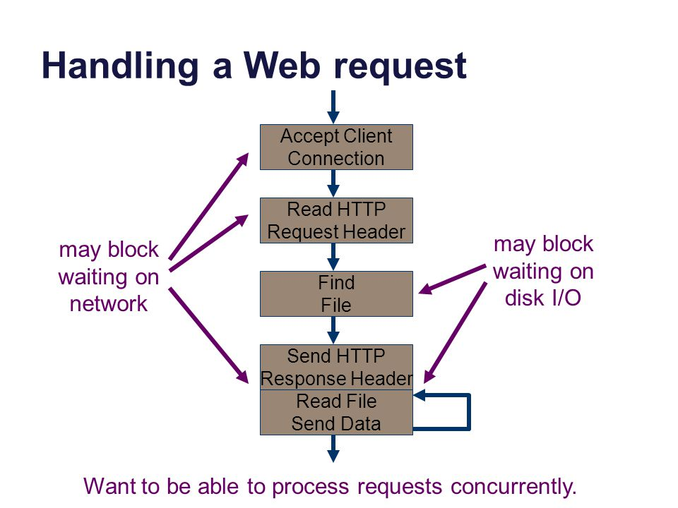 Handling a Web request Accept Client Connection Read HTTP Request Header Find File Send HTTP Response Header Read File Send Data may block waiting on disk I/O Want to be able to process requests concurrently.