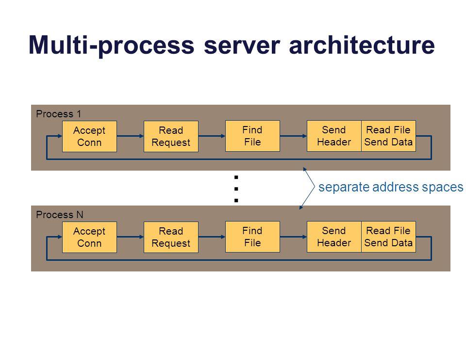 Multi-process server architecture Accept Conn Read Request Find File Send Header Read File Send Data Accept Conn Read Request Find File Send Header Read File Send Data Process 1 Process N … separate address spaces