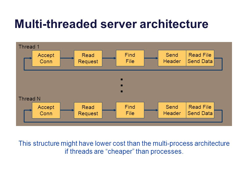 Multi-threaded server architecture Accept Conn Read Request Find File Send Header Read File Send Data Accept Conn Read Request Find File Send Header Read File Send Data Thread 1 Thread N … This structure might have lower cost than the multi-process architecture if threads are cheaper than processes.