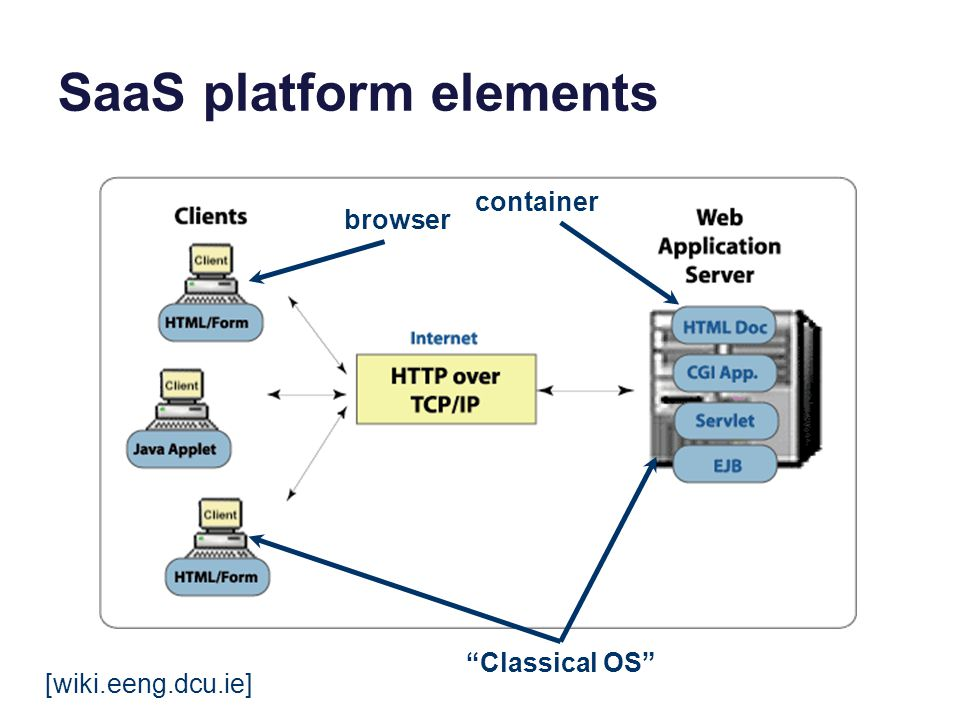 SaaS platforms SaaS application frameworks is a topic in itself.