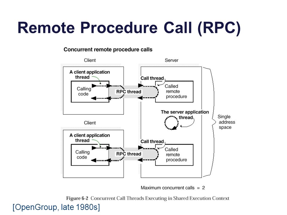 Remote Procedure Call (RPC) [OpenGroup, late 1980s]