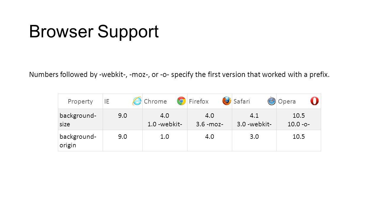 Browser Support Numbers followed by -webkit-, -moz-, or -o- specify the first version that worked with a prefix. PropertyIEChromeFirefoxSafariOpera ba