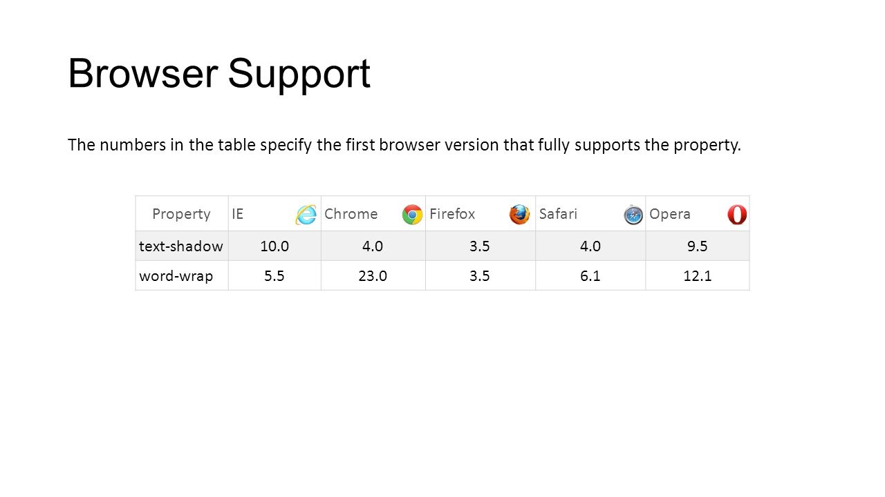 Browser Support The numbers in the table specify the first browser version that fully supports the property. PropertyIEChromeFirefoxSafariOpera text-s