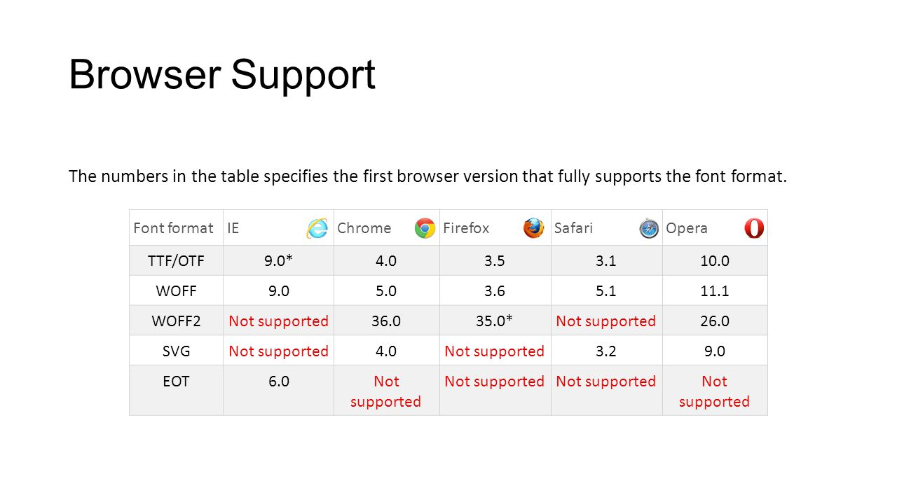 Browser Support The numbers in the table specifies the first browser version that fully supports the font format. Font formatIEChromeFirefoxSafariOper