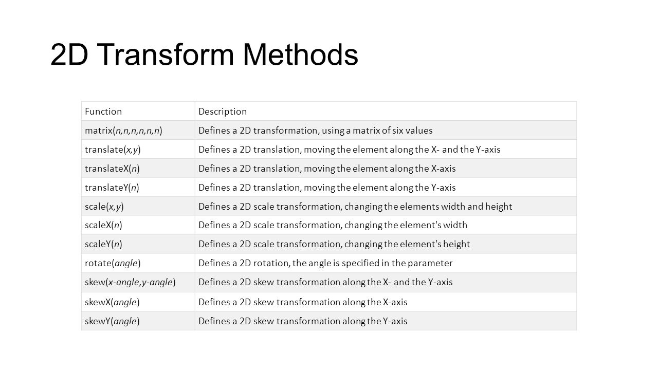 CSS3 3D Transforms CSS3 allows you to format your elements using 3D transformations.