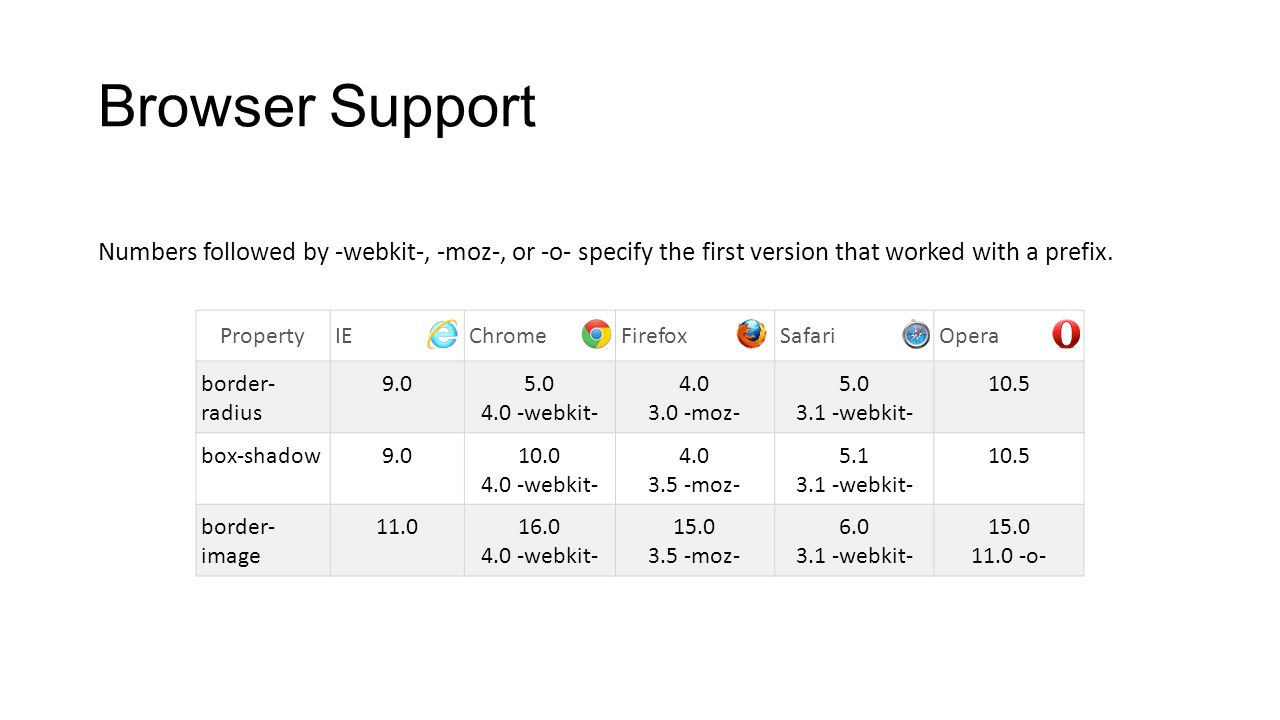 Browser Support Numbers followed by -webkit-, -moz-, or -o- specify the first version that worked with a prefix. PropertyIEChromeFirefoxSafariOpera bo
