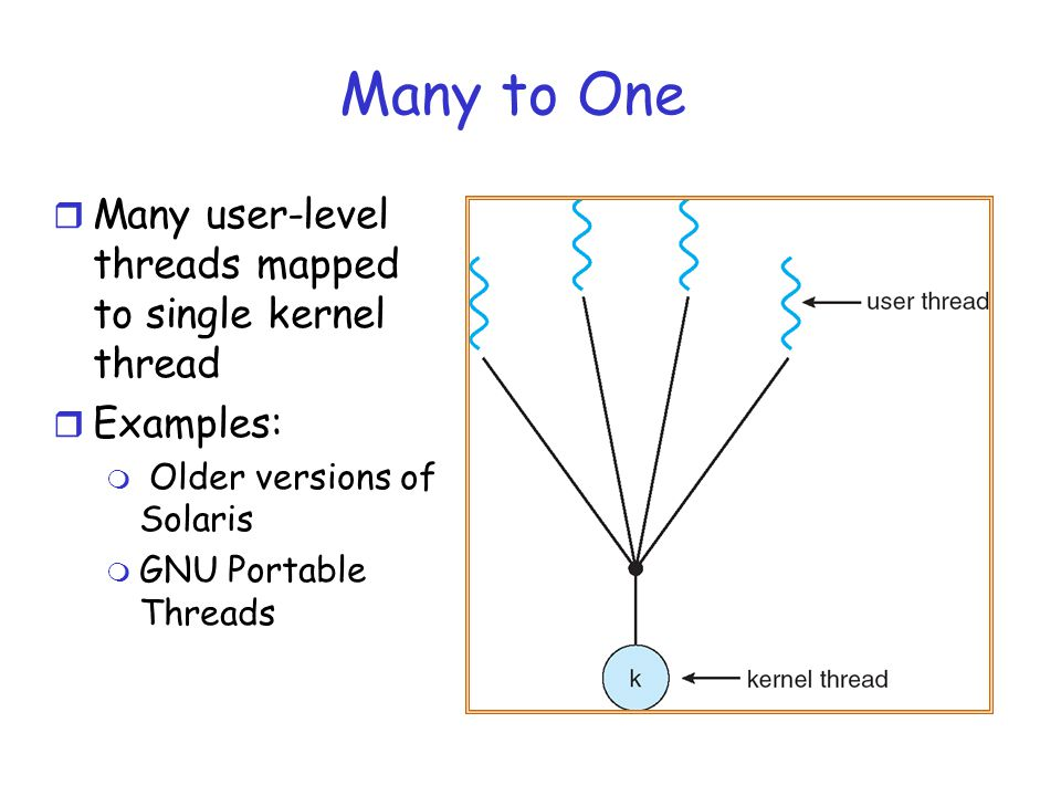 Many to One r Many user-level threads mapped to single kernel thread r Examples: m Older versions of Solaris m GNU Portable Threads