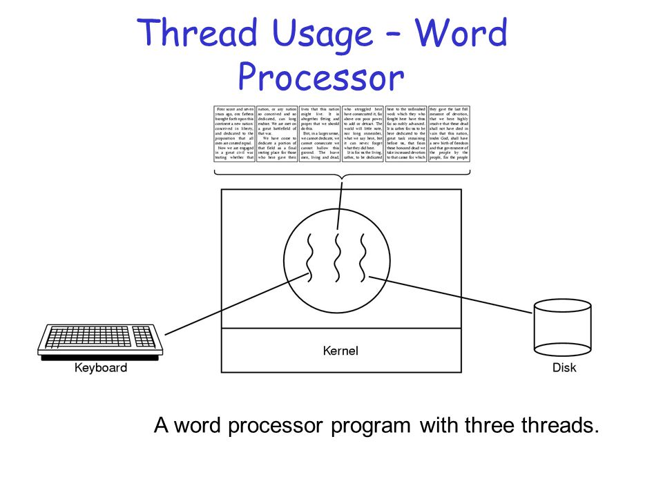 Thread Usage – Word Processor A word processor program with three threads.