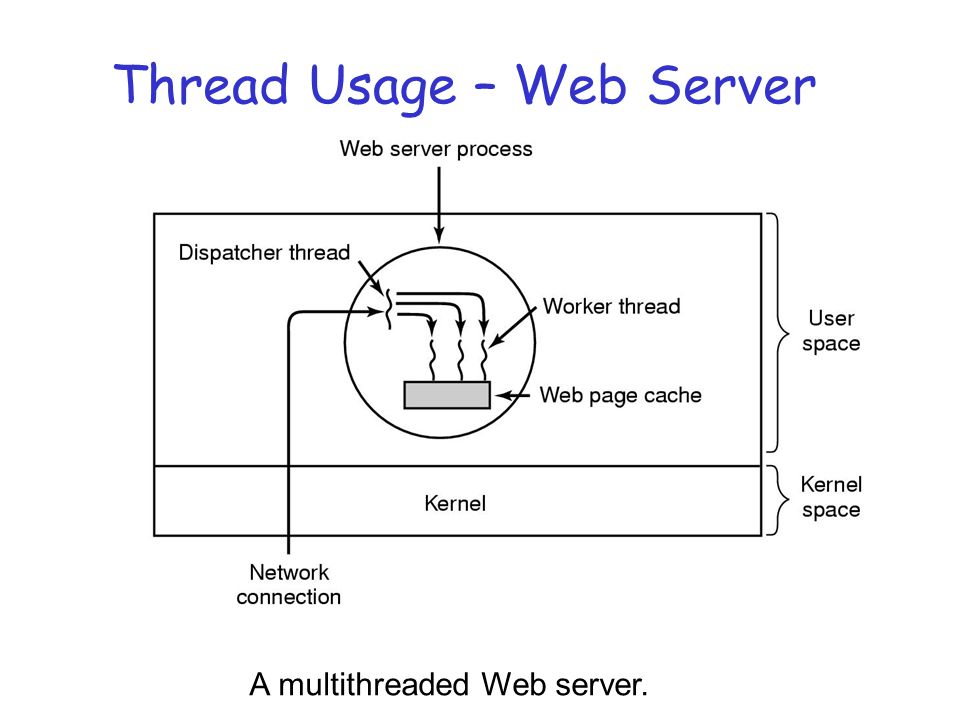 Thread Usage – Web Server A multithreaded Web server.