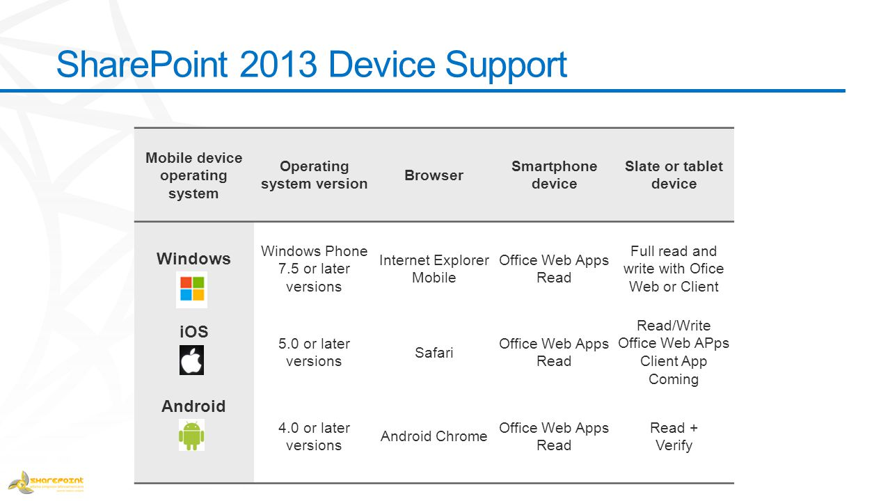 SharePoint 2013 Device Support Mobile device operating system Operating system version Browser Smartphone device Slate or tablet device Windows Window