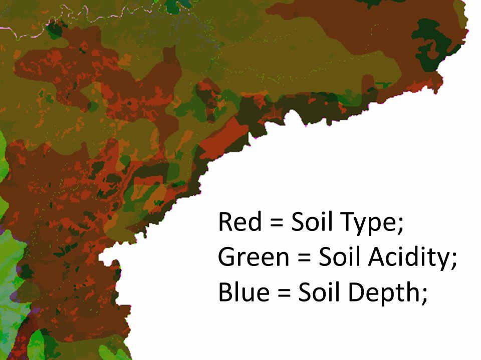 Red = Soil Type; Green = Soil Acidity; Blue = Soil Depth;