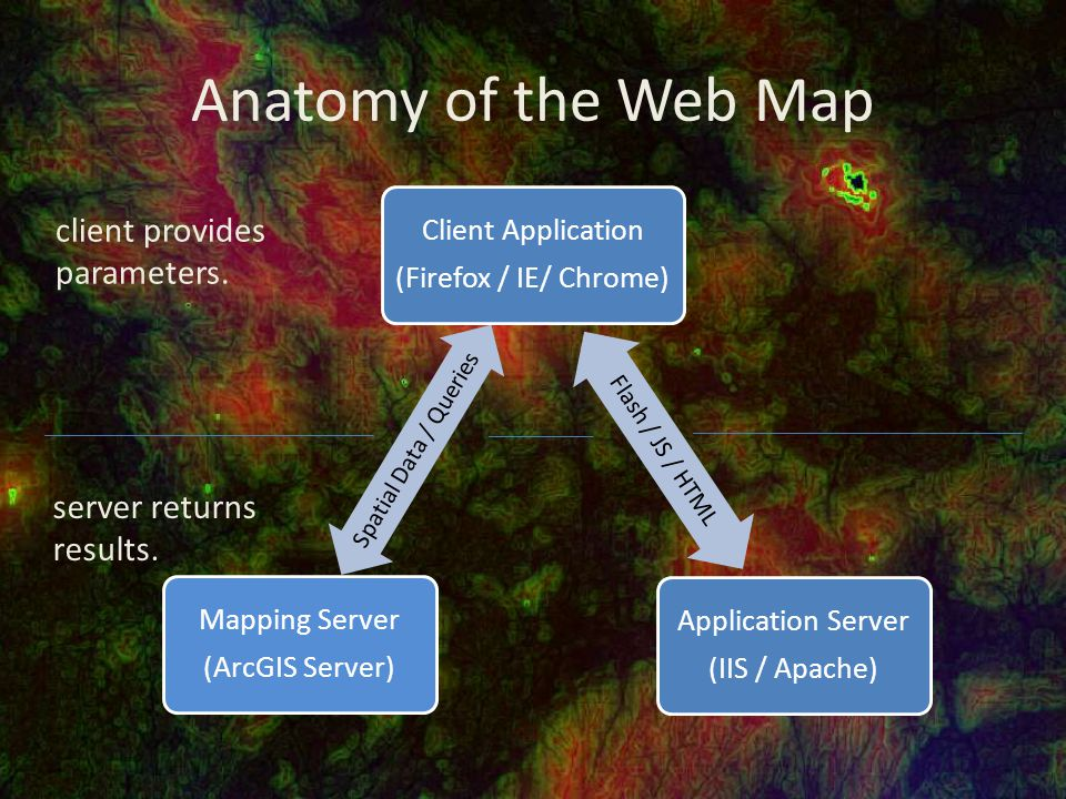 Anatomy of the Web Map Client Application (Firefox / IE/ Chrome) Spatial Data / Queries Mapping Server (ArcGIS Server) Application Server (IIS / Apache) Flash / JS / HTML client provides parameters.
