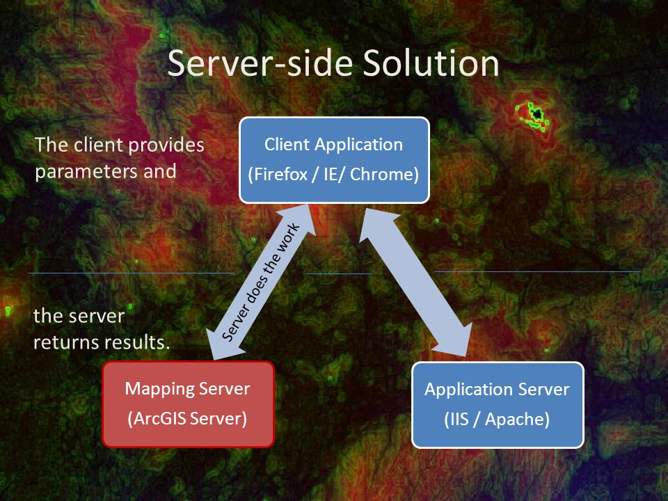 Server-side Solution Client Application (Firefox / IE/ Chrome) Server does the work Mapping Server (ArcGIS Server) Application Server (IIS / Apache) The client provides parameters and the server returns results.