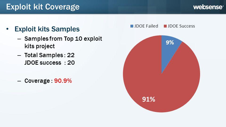 Exploit kits Samples – Samples from Top 10 exploit kits project – Total Samples : 22 JDOE success : 20 – Coverage : 90.9% Exploit kit Coverage
